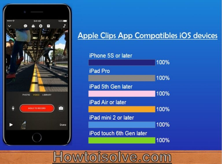Устройства iOS, совместимые с приложением Apple Clips: iPhone, iPad, Mac